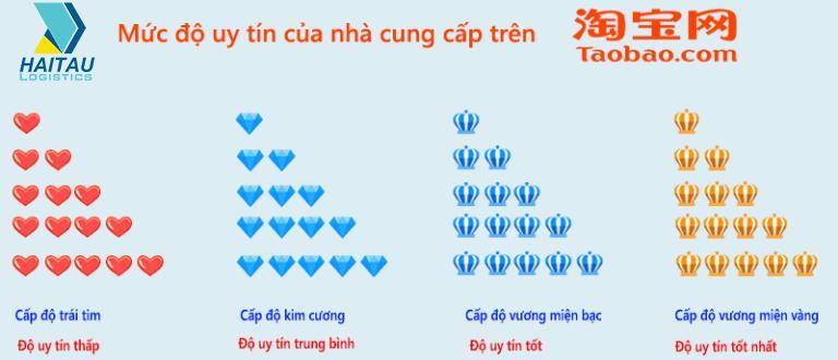 Đánh giá cấp độ uy tín của nhà cung cấp trên Taobao
