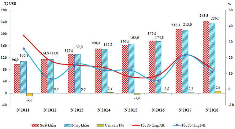 Kim ngạch, tốc độ tăng xuất khẩu, nhập khẩu và cán cân thương mại giai đoạn 2011-2018