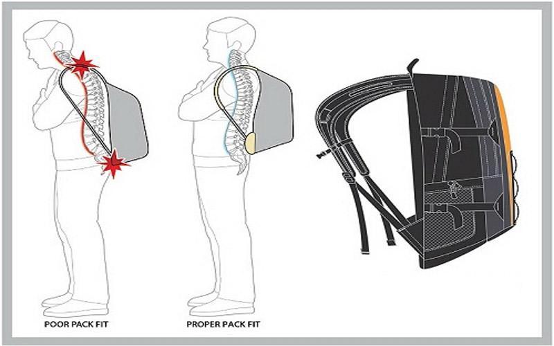 Tầm quan trọng của cặp chống gù lưng