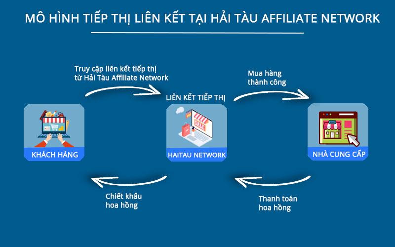 Mô hình tiếp thị liên kết tại Hải Tàu Affiliate Network